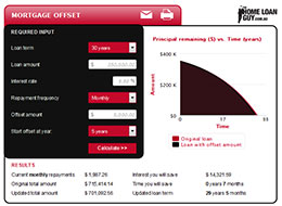 Mortgage Offset Calculator